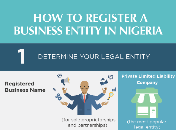 How to register your business in Nigeria